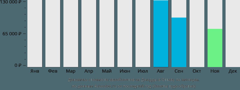 Динамика стоимости авиабилетов из Джидды в Оттаву по месяцам