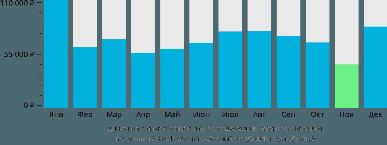 Динамика стоимости авиабилетов из Джидды в Торонто по месяцам