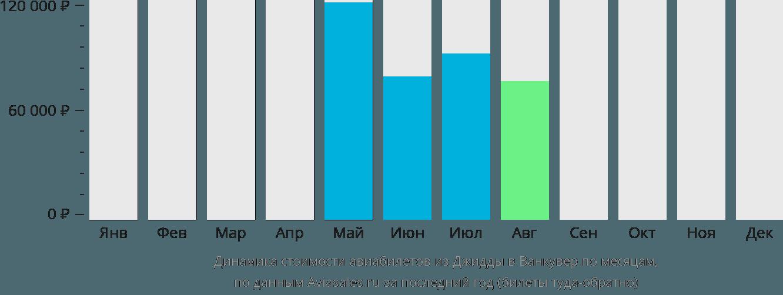 Динамика стоимости авиабилетов из Джидды в Ванкувер по месяцам