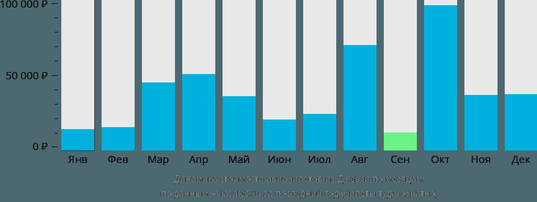 Динамика стоимости авиабилетов из Джерси по месяцам