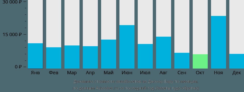 Динамика стоимости авиабилетов из Джохор-Бару по месяцам