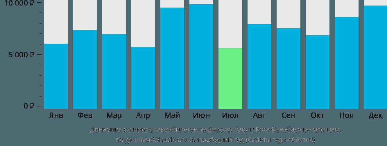 Динамика стоимости авиабилетов из Джохор-Бару в Кота-Кинабалу по месяцам