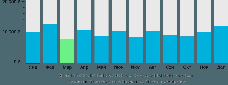 Динамика стоимости авиабилетов из Джохор-Бару в Бангкок по месяцам