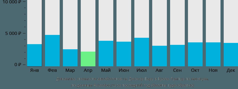 Динамика стоимости авиабилетов из Джохор-Бару в Куала-Лумпур по месяцам