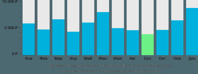 Динамика стоимости авиабилетов из Джохор-Бару на Лангкави по месяцам