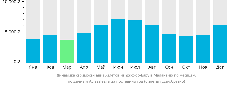 Динамика стоимости авиабилетов из Джохор-Бару в Малайзию по месяцам