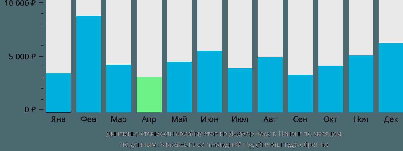 Динамика стоимости авиабилетов из Джохор-Бару в Пенанг по месяцам