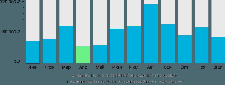 Динамика стоимости авиабилетов из Джибути по месяцам