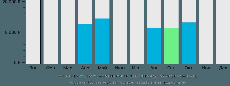 Динамика стоимости авиабилетов из Джибути в Аддис-Абебу по месяцам