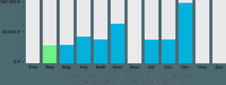 Динамика стоимости авиабилетов из Джибути в Москву по месяцам