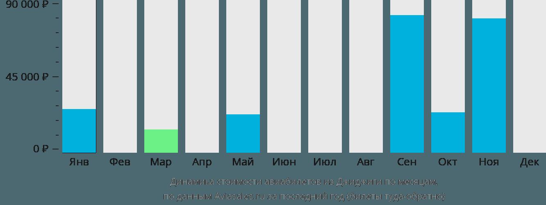 Динамика стоимости авиабилетов из Джиджиги по месяцам