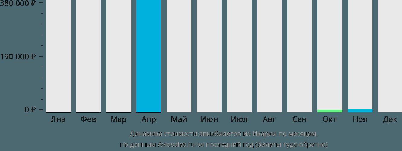 Динамика стоимости авиабилетов из Икарии по месяцам