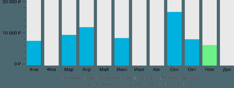 Динамика стоимости авиабилетов из Цюаньчжоу в Шанхай по месяцам