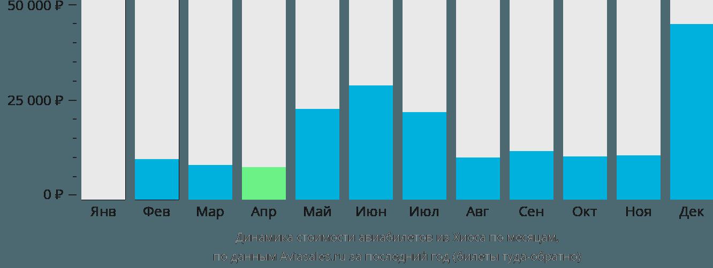 Динамика стоимости авиабилетов из Хиоса по месяцам