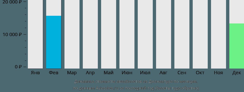 Динамика стоимости авиабилетов из Джанакпура по месяцам