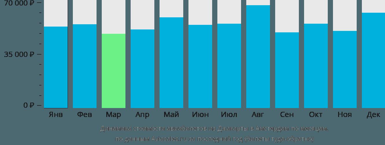 Динамика стоимости авиабилетов из Джакарты в Амстердам по месяцам