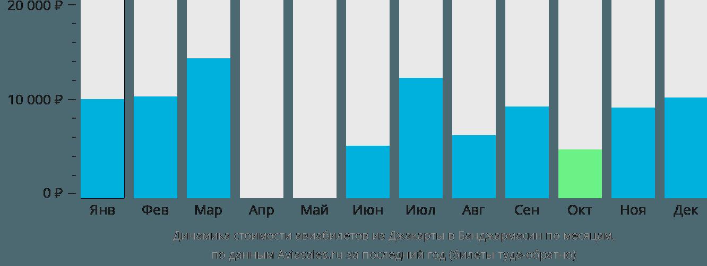 Динамика стоимости авиабилетов из Джакарты в Банджармасин по месяцам