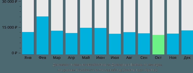 Динамика стоимости авиабилетов из Джакарты в Бангкок по месяцам