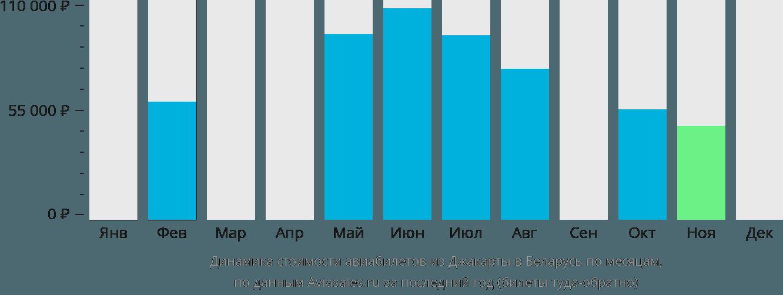 Динамика стоимости авиабилетов из Джакарты в Беларусь по месяцам