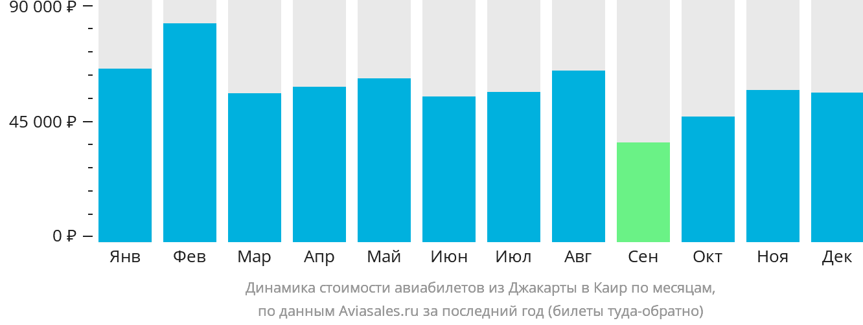 Динамика стоимости авиабилетов из Джакарты в Каир по месяцам
