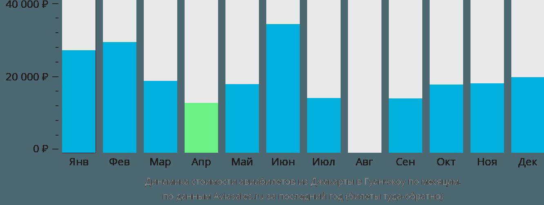 Динамика стоимости авиабилетов из Джакарты в Гуанчжоу по месяцам