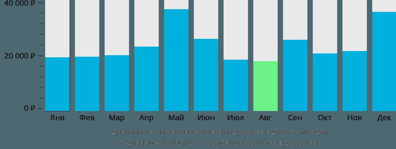 Динамика стоимости авиабилетов из Джакарты в Дели по месяцам