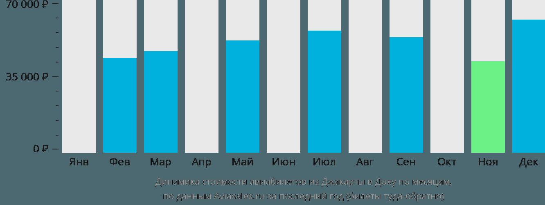 Динамика стоимости авиабилетов из Джакарты в Доху по месяцам