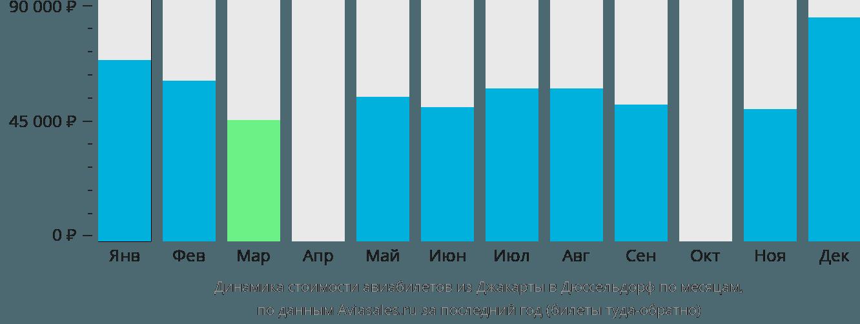 Динамика стоимости авиабилетов из Джакарты в Дюссельдорф по месяцам