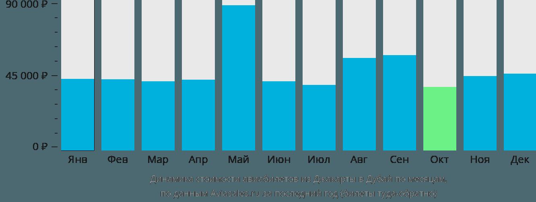 Динамика стоимости авиабилетов из Джакарты в Дубай по месяцам