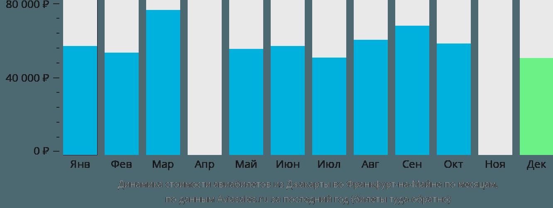Динамика стоимости авиабилетов из Джакарты во Франкфурт-на-Майне по месяцам
