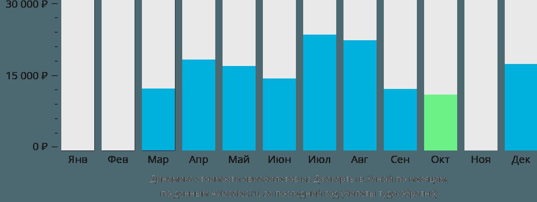 Динамика стоимости авиабилетов из Джакарты в Ханой по месяцам