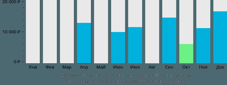 Динамика стоимости авиабилетов из Джакарты на Пхукет по месяцам