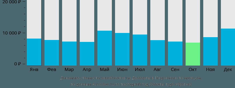 Динамика стоимости авиабилетов из Джакарты в Индонезию по месяцам