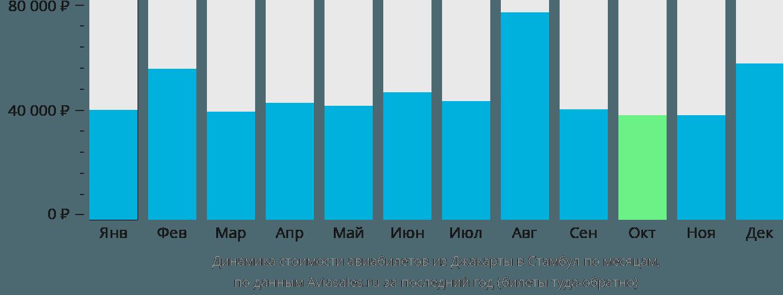 Динамика стоимости авиабилетов из Джакарты в Стамбул по месяцам