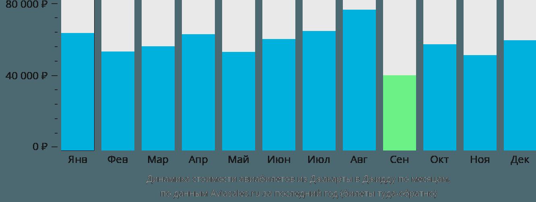 Динамика стоимости авиабилетов из Джакарты в Джидду по месяцам