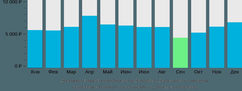 Динамика стоимости авиабилетов из Джакарты в Джокьякарту по месяцам