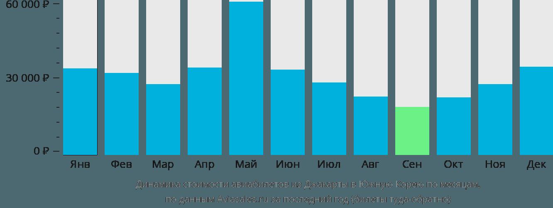 Динамика стоимости авиабилетов из Джакарты в Южную Корею по месяцам