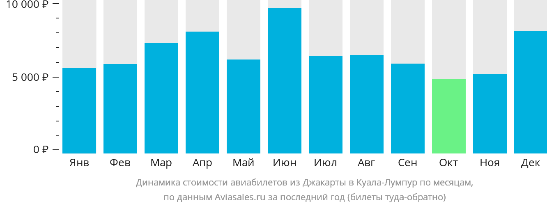 Динамика стоимости авиабилетов из Джакарты в Куала-Лумпур по месяцам