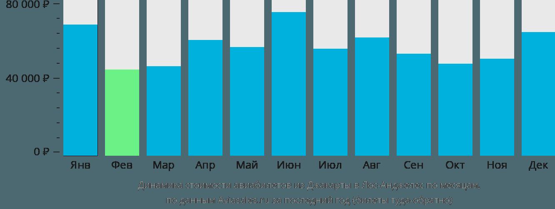 Динамика стоимости авиабилетов из Джакарты в Лос-Анджелес по месяцам