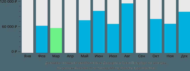 Динамика стоимости авиабилетов из Джакарты в Санкт-Петербург по месяцам