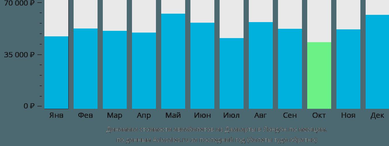 Динамика стоимости авиабилетов из Джакарты в Лондон по месяцам