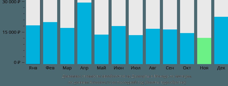 Динамика стоимости авиабилетов из Джакарты в Манадо по месяцам