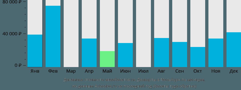 Динамика стоимости авиабилетов из Джакарты в Мельбурн по месяцам