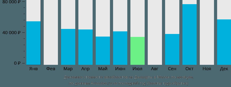 Динамика стоимости авиабилетов из Джакарты в Милан по месяцам