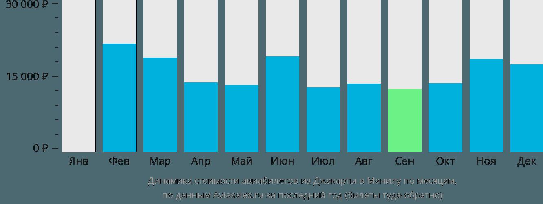 Динамика стоимости авиабилетов из Джакарты в Манилу по месяцам