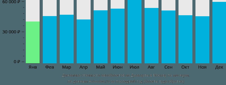 Динамика стоимости авиабилетов из Джакарты в Москву по месяцам