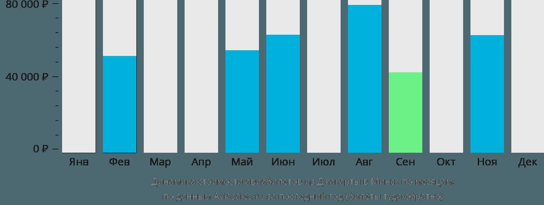 Динамика стоимости авиабилетов из Джакарты в Минск по месяцам