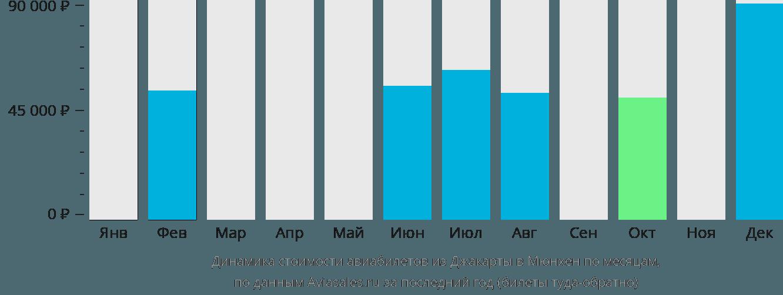 Динамика стоимости авиабилетов из Джакарты в Мюнхен по месяцам