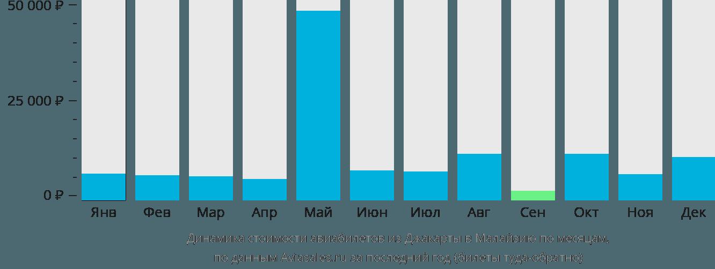 Динамика стоимости авиабилетов из Джакарты в Малайзию по месяцам