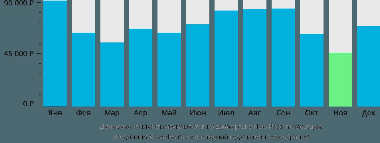Динамика стоимости авиабилетов из Джакарты в Нью-Йорк по месяцам